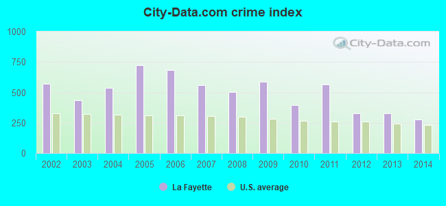 City-data.com crime index in La Fayette, AL