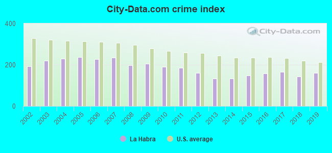 City-data.com crime index in La Habra, CA
