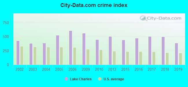 City-data.com crime index in Lake Charles, LA