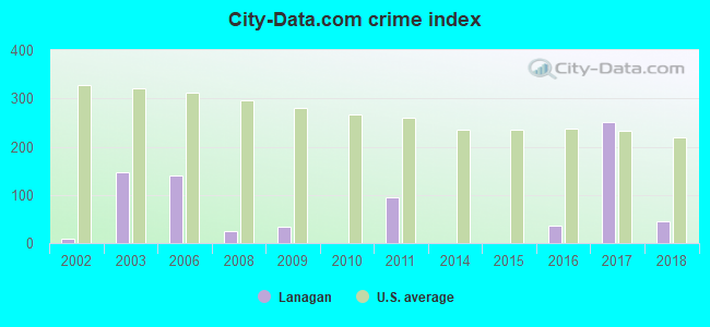 City-data.com crime index in Lanagan, MO