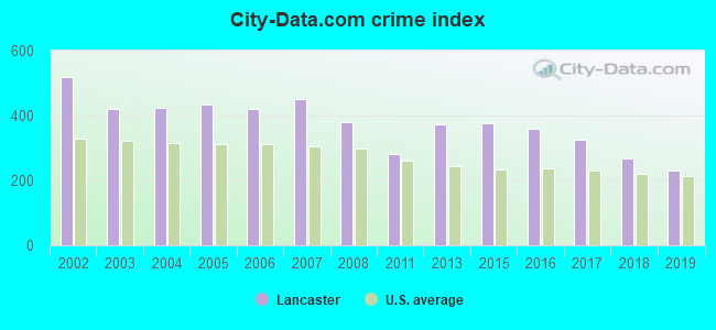 City-data.com crime index in Lancaster, TX