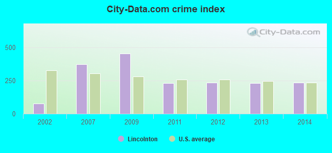City-data.com crime index in Lincolnton, GA