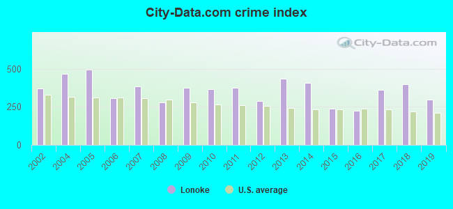 City-data.com crime index in Lonoke, AR