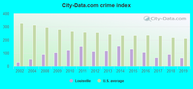 City-data.com crime index in Louisville, OH