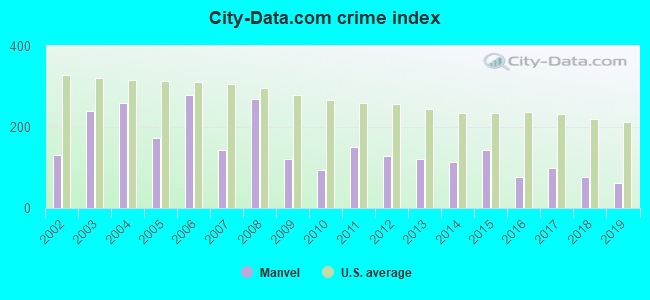 City-data.com crime index in Manvel, TX