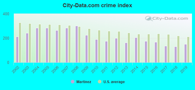 City-data.com crime index in Martinez, CA