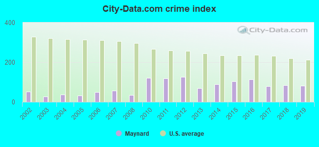 City-data.com crime index in Maynard, MA