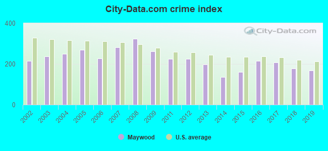City-data.com crime index in Maywood, CA