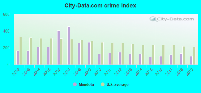 City-data.com crime index in Mendota, IL