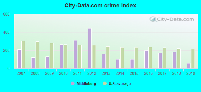 City-data.com crime index in Middleburg, PA