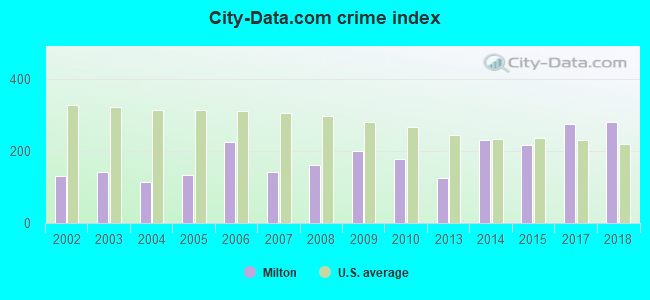 City-data.com crime index in Milton, PA