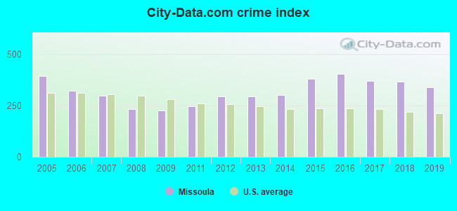 City-data.com crime index in Missoula, MT