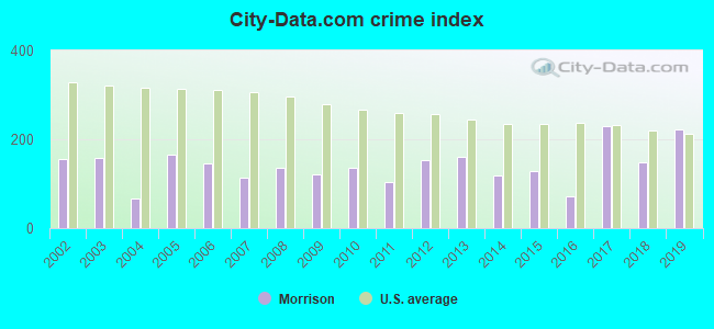 City-data.com crime index in Morrison, IL