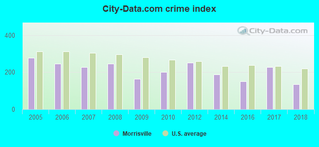 City-data.com crime index in Morrisville, PA