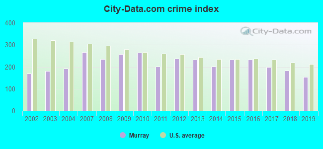 City-data.com crime index in Murray, KY