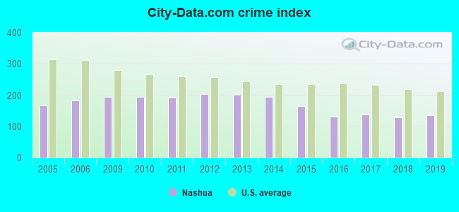 City-data.com crime index in Nashua, NH