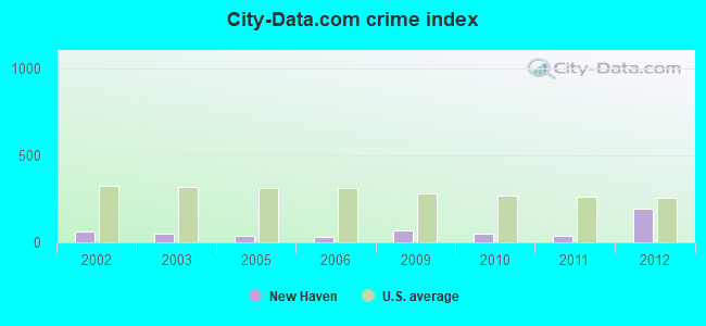 City-data.com crime index in New Haven, MI