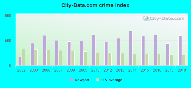 City-data.com crime index in Newport, AR