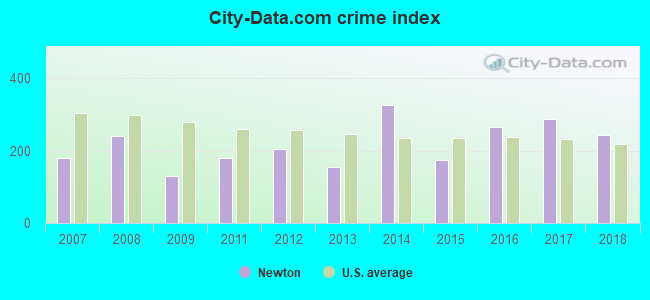 City-data.com crime index in Newton, AL