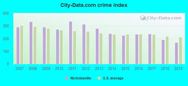 City-data.com crime index in Nicholasville, KY