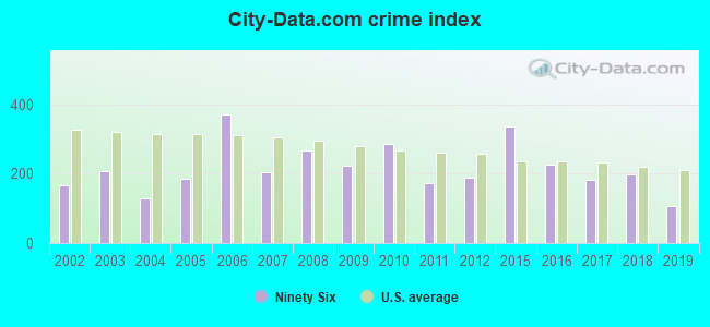 City-data.com crime index in Ninety Six, SC