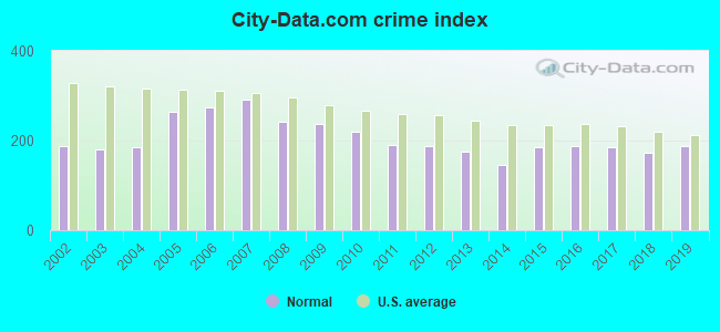 City-data.com crime index in Normal, IL