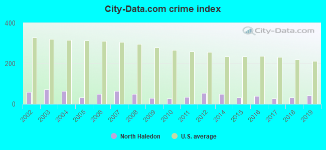 City-data.com crime index in North Haledon, NJ