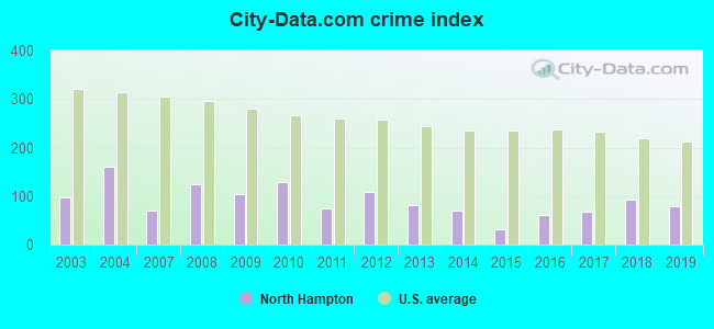 City-data.com crime index in North Hampton, NH