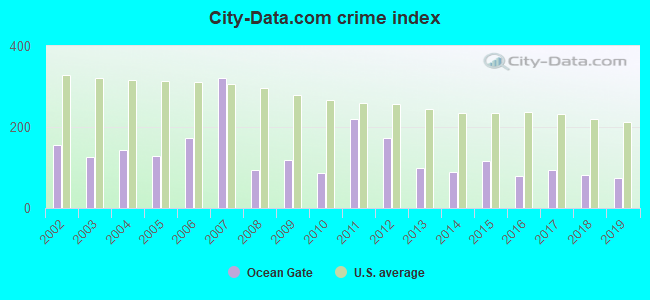City-data.com crime index in Ocean Gate, NJ