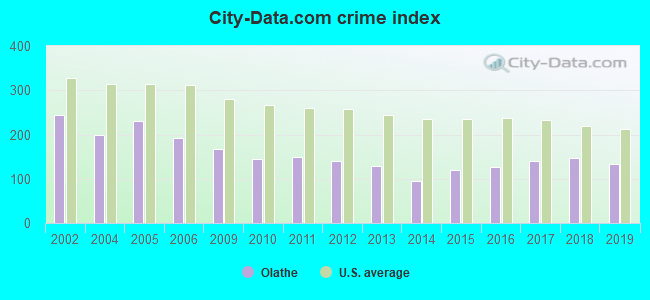 City-data.com crime index in Olathe, KS