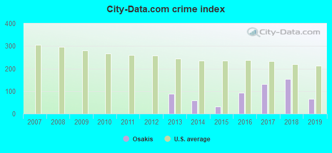 City-data.com crime index in Osakis, MN