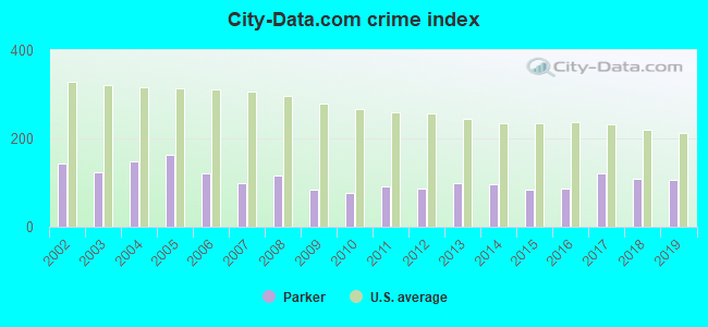 City-data.com crime index in Parker, CO