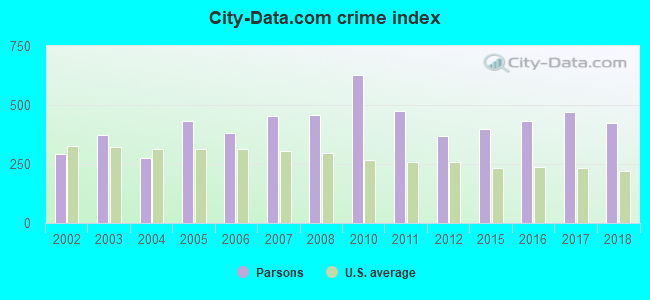 City-data.com crime index in Parsons, KS
