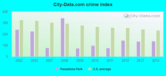 City-data.com crime index in Pasadena Park, MO