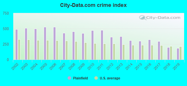 City-data.com crime index in Plainfield, NJ