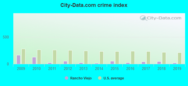 City-data.com crime index in Rancho Viejo, TX