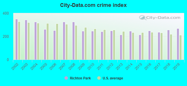 City-data.com crime index in Richton Park, IL
