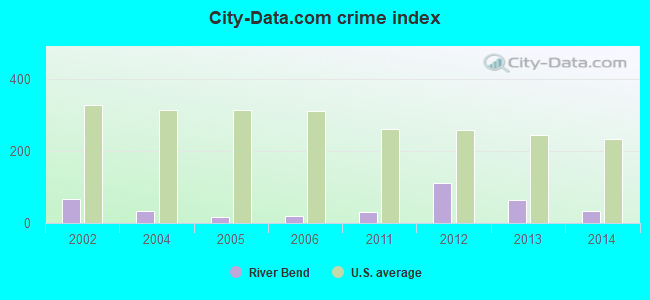 City-data.com crime index in River Bend, NC