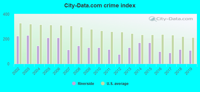 City-data.com crime index in Riverside, IL