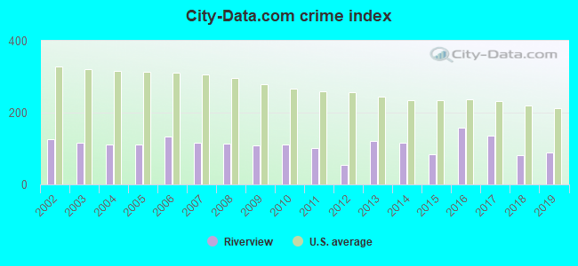 City-data.com crime index in Riverview, MI