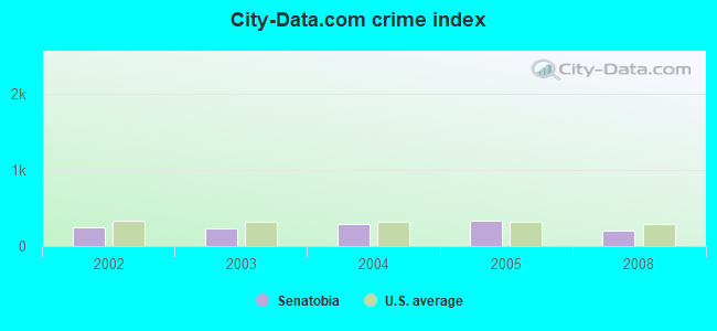 City-data.com crime index in Senatobia, MS
