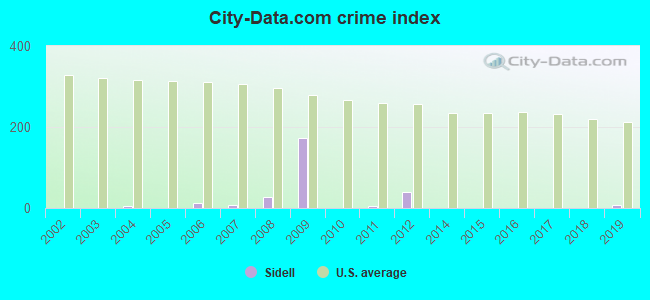 City-data.com crime index in Sidell, IL