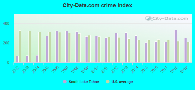 City-data.com crime index in South Lake Tahoe, CA