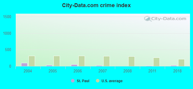 City-data.com crime index in St. Paul, NE