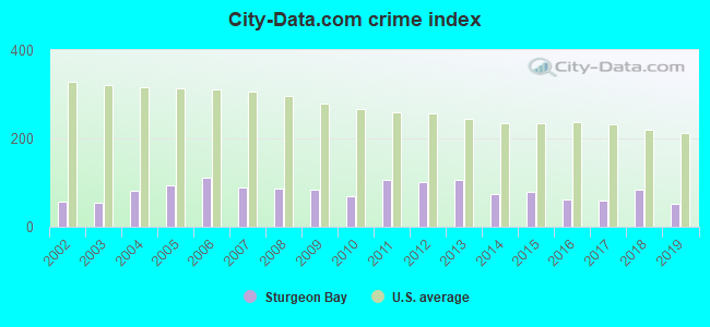 City-data.com crime index in Sturgeon Bay, WI