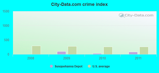 City-data.com crime index in Susquehanna Depot, PA