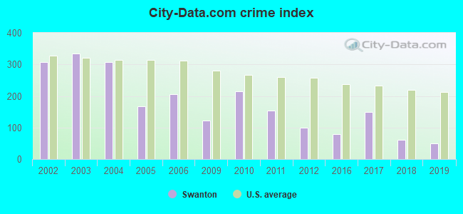 City-data.com crime index in Swanton, OH