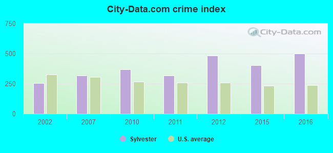 City-data.com crime index in Sylvester, GA