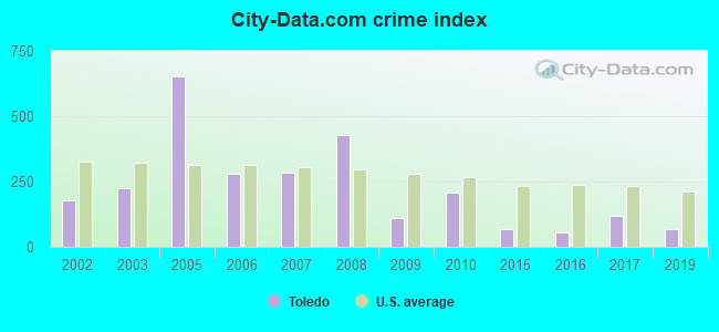 City-data.com crime index in Toledo, WA