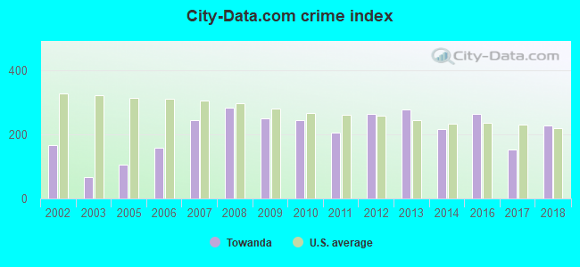 City-data.com crime index in Towanda, PA